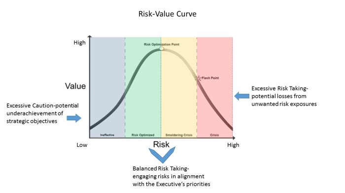 risk value curve
