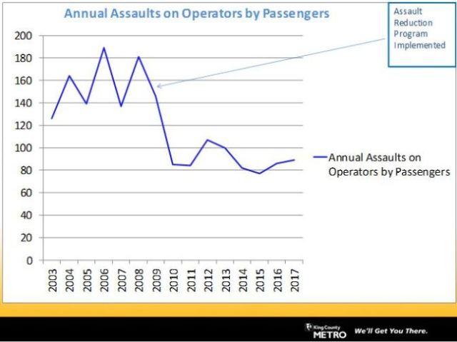 Assaults-on-operators-graphic