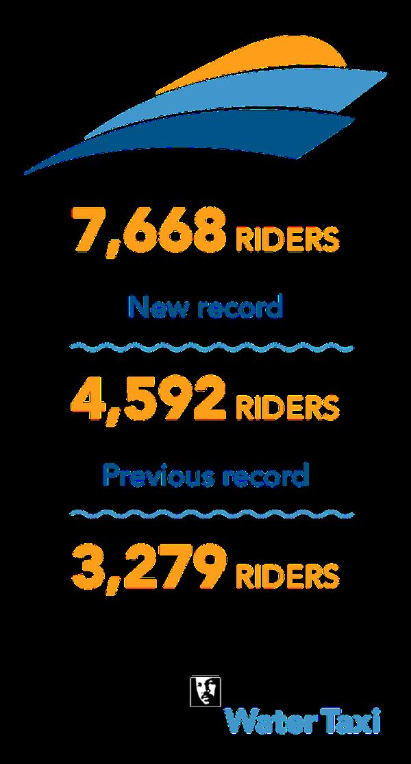 watertaxi-ridership