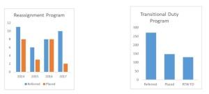 RTW Graphs